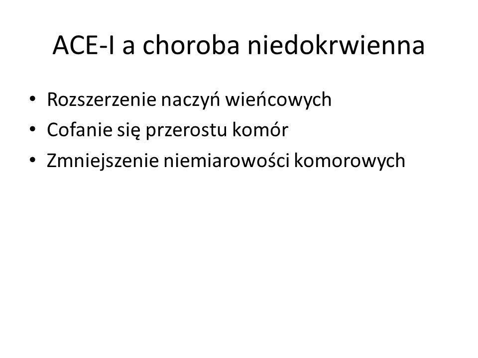 ACE-I a choroba niedokrwienna