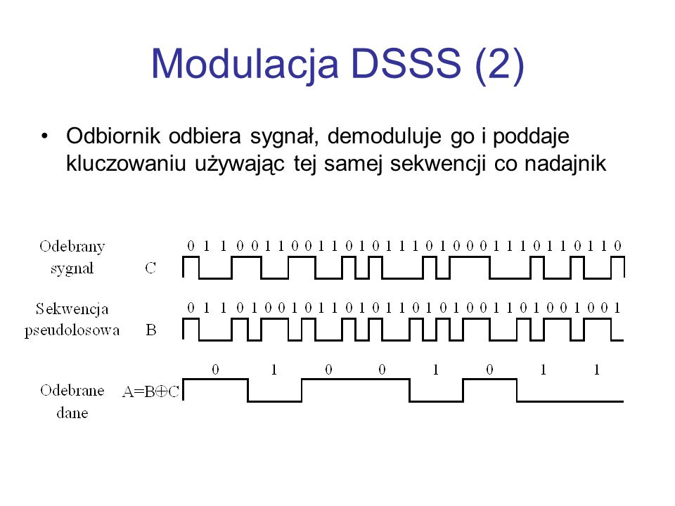 Modulacja DSSS (2) Odbiornik odbiera sygnał, demoduluje go i poddaje kluczowaniu używając tej samej sekwencji co nadajnik.
