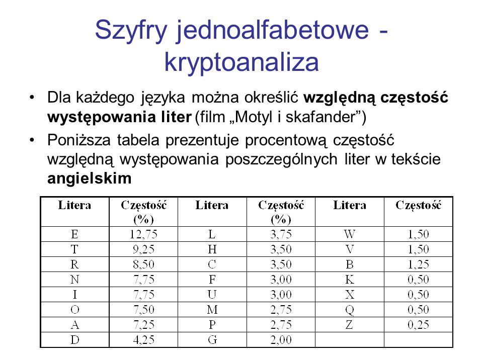 Szyfry jednoalfabetowe - kryptoanaliza