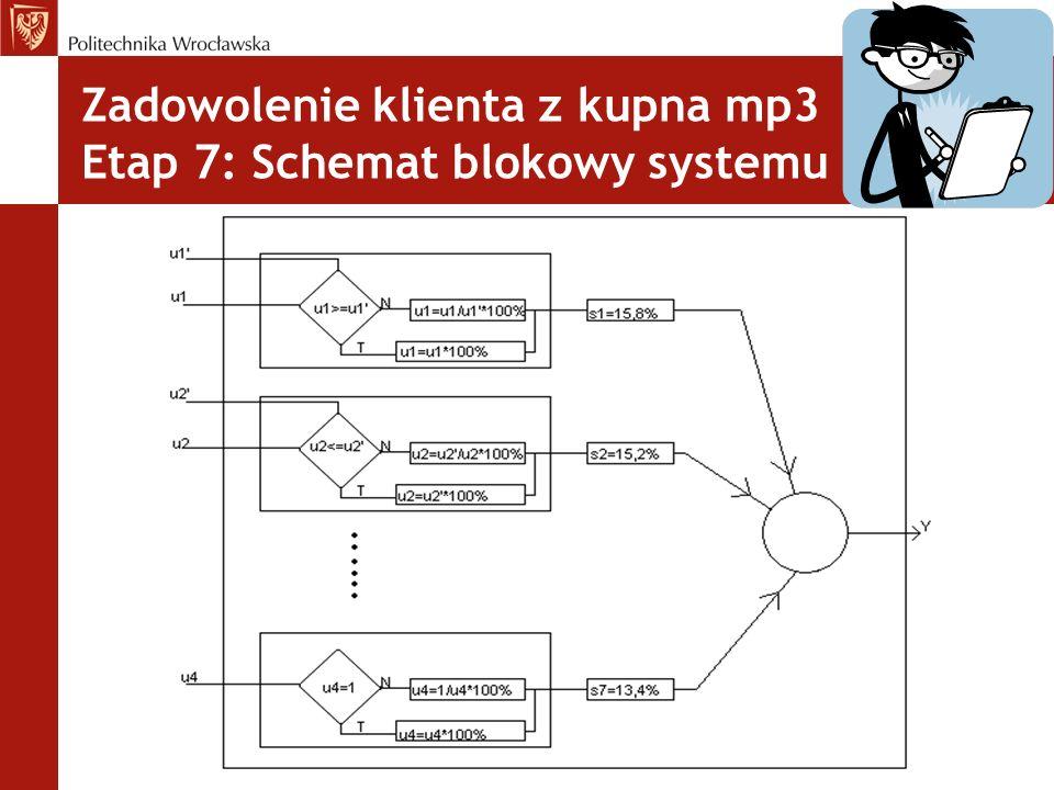 Zadowolenie klienta z kupna mp3 Etap 7: Schemat blokowy systemu