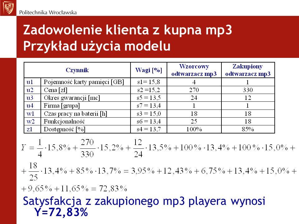 Zadowolenie klienta z kupna mp3 Przykład użycia modelu