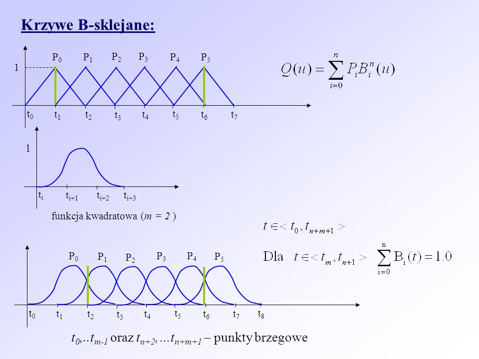 Krzywe B-sklejane: t0,..tm-1 oraz tn+2,…tn+m+1 – punkty brzegowe P0 P1