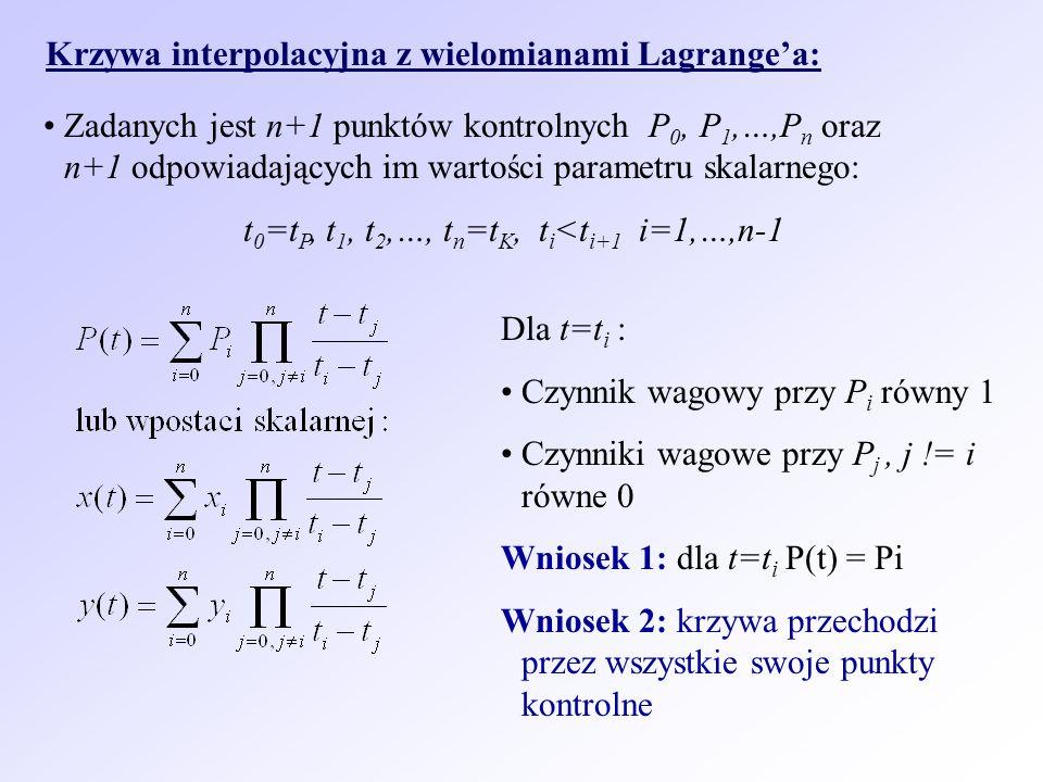 Krzywa interpolacyjna z wielomianami Lagrange'a: