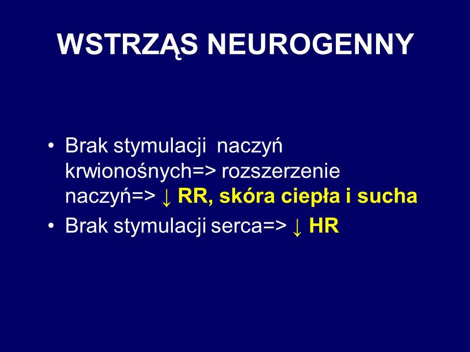 WSTRZĄS NEUROGENNY Brak stymulacji naczyń krwionośnych=> rozszerzenie naczyń=> ↓ RR, skóra ciepła i sucha.