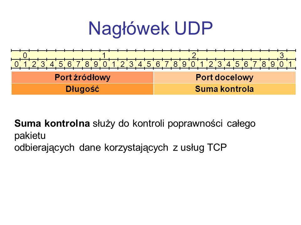Nagłówek UDP 0 1 2 3.