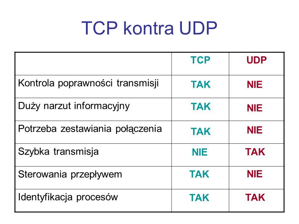 TCP kontra UDP TCP UDP Kontrola poprawności transmisji