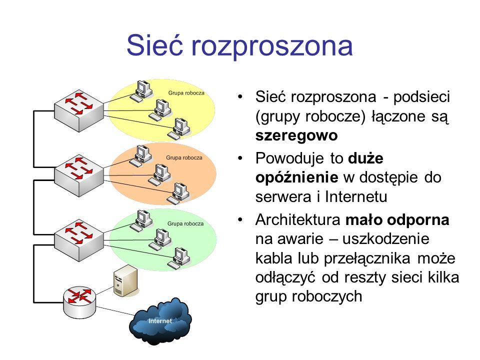 Sieć rozproszona Sieć rozproszona - podsieci (grupy robocze) łączone są szeregowo. Powoduje to duże opóźnienie w dostępie do serwera i Internetu.