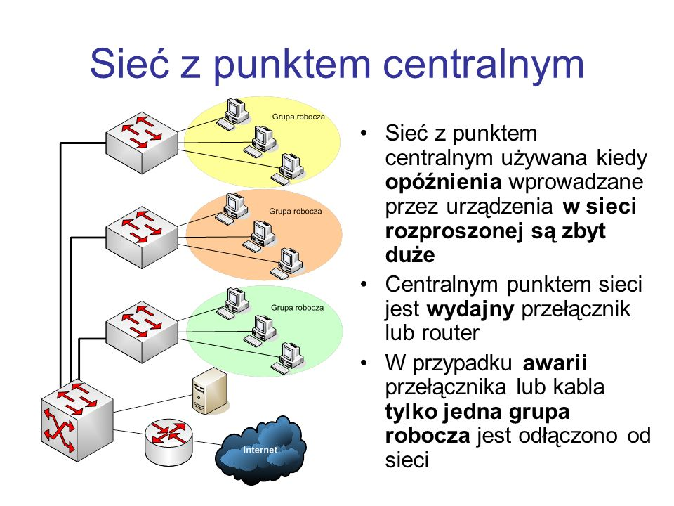 Sieć z punktem centralnym