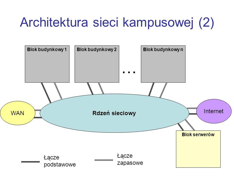 Architektura sieci kampusowej (2)
