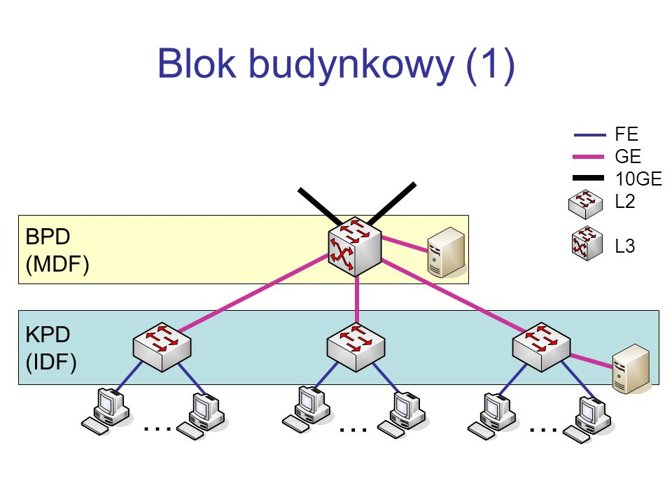 Blok budynkowy (1) FE GE 10GE L2 L3 BPD (MDF) KPD (IDF) … … …