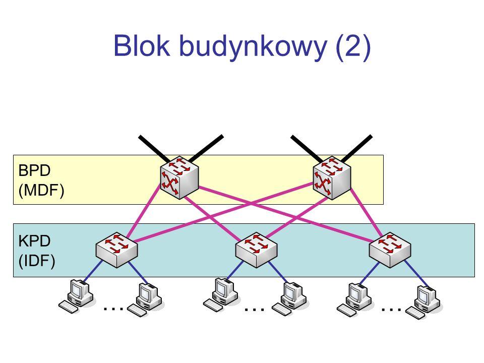 Blok budynkowy (2) BPD (MDF) KPD (IDF) … … …