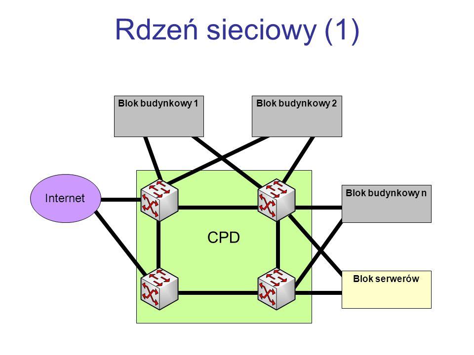 Rdzeń sieciowy (1) CPD Internet Blok budynkowy 1 Blok budynkowy 2