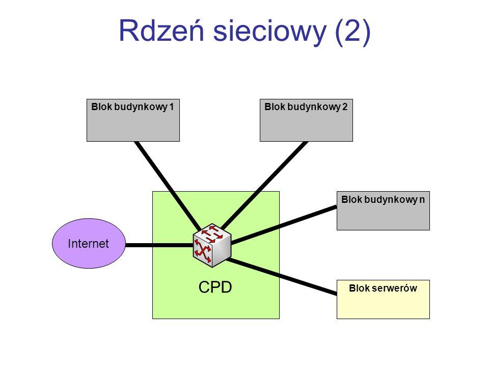 Rdzeń sieciowy (2) CPD Internet Blok budynkowy 1 Blok budynkowy 2