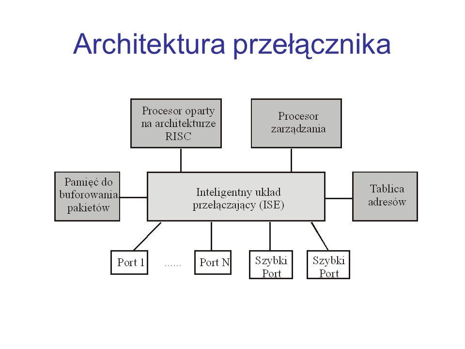 Architektura przełącznika