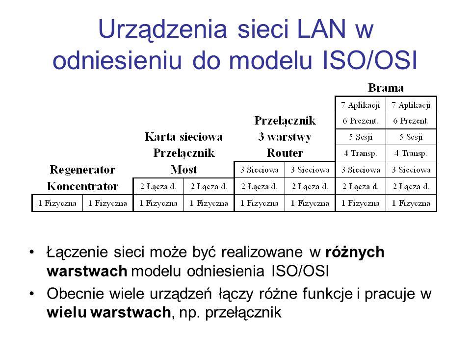Urządzenia sieci LAN w odniesieniu do modelu ISO/OSI