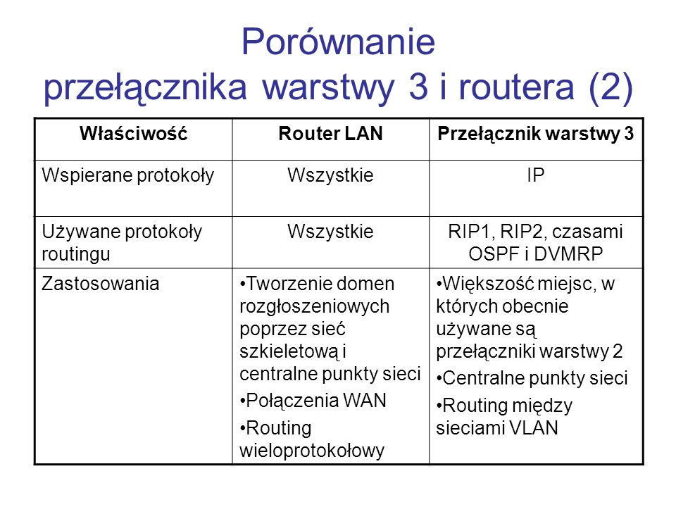 Porównanie przełącznika warstwy 3 i routera (2)