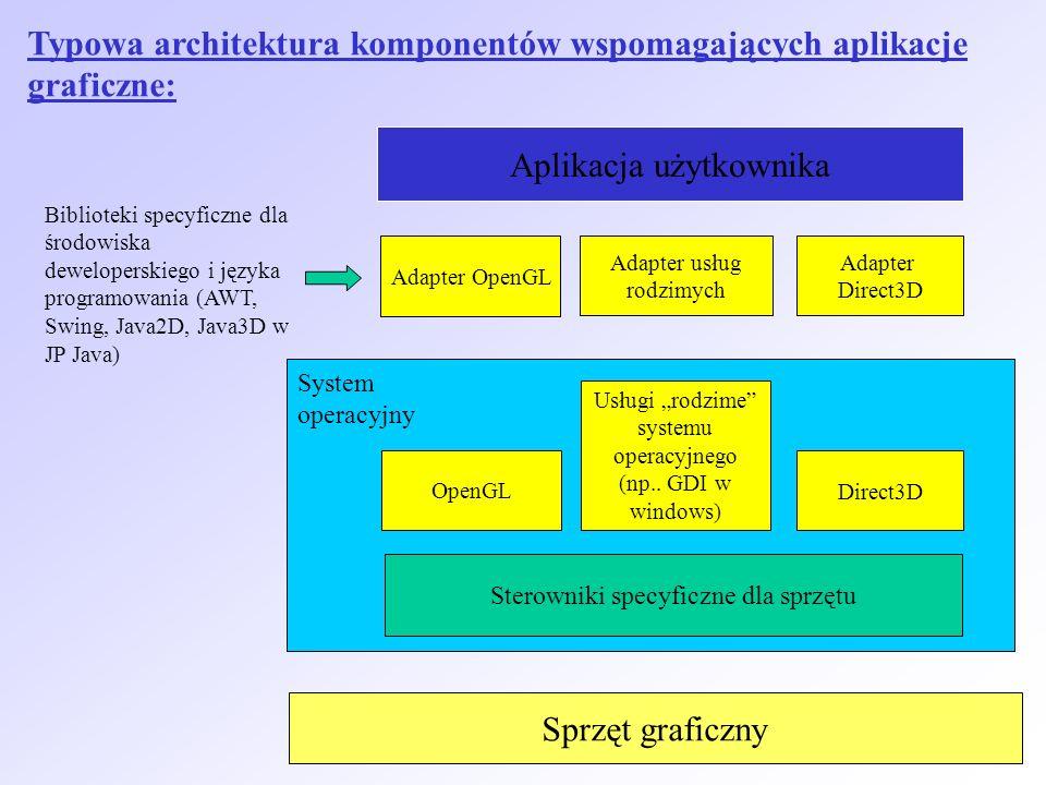 Typowa architektura komponentów wspomagających aplikacje graficzne: