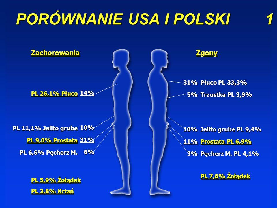 PORÓWNANIE USA I POLSKI 1