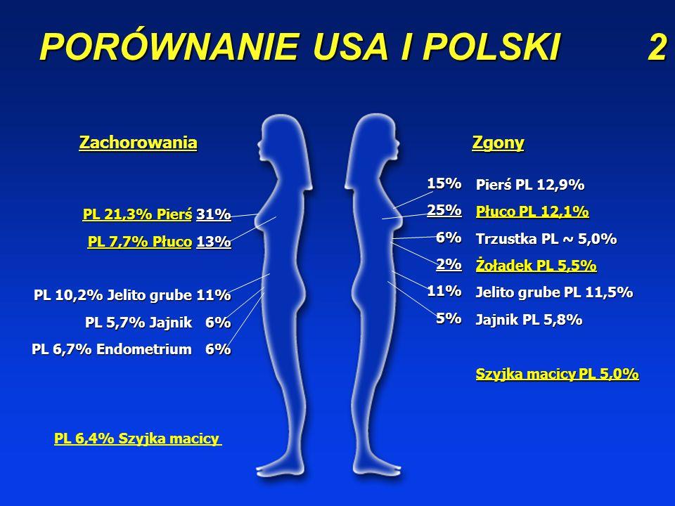 PORÓWNANIE USA I POLSKI 2