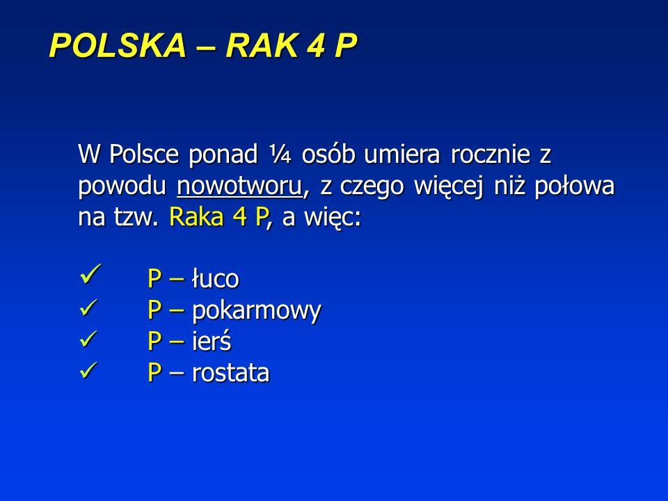 POLSKA – RAK 4 PW Polsce ponad ¼ osób umiera rocznie z powodu nowotworu, z czego więcej niż połowa na tzw. Raka 4 P, a więc: