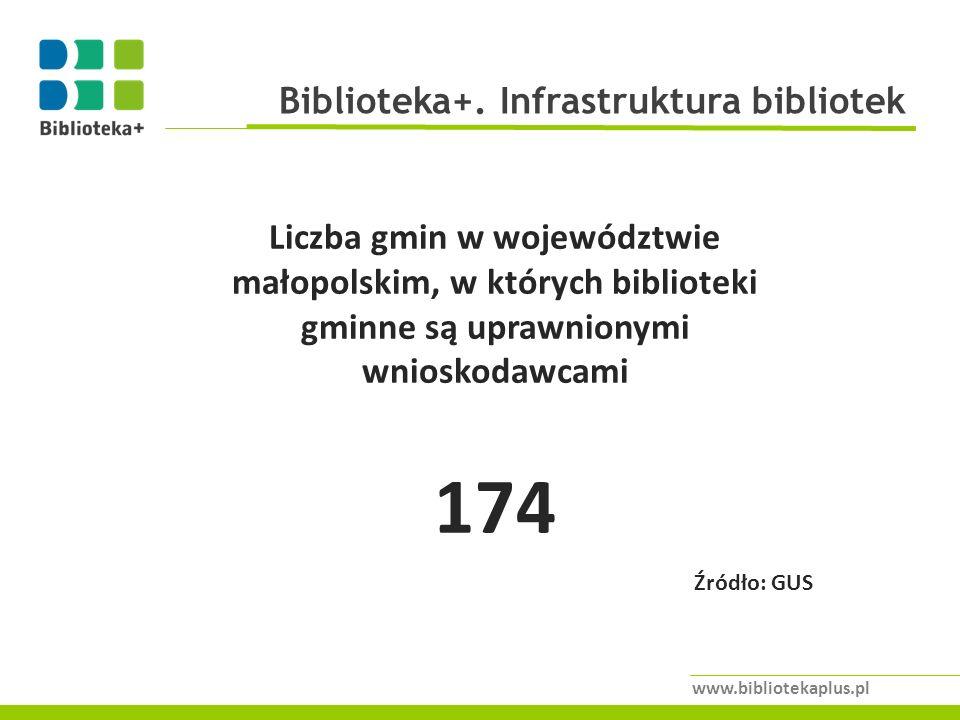 174 Biblioteka+. Infrastruktura bibliotek