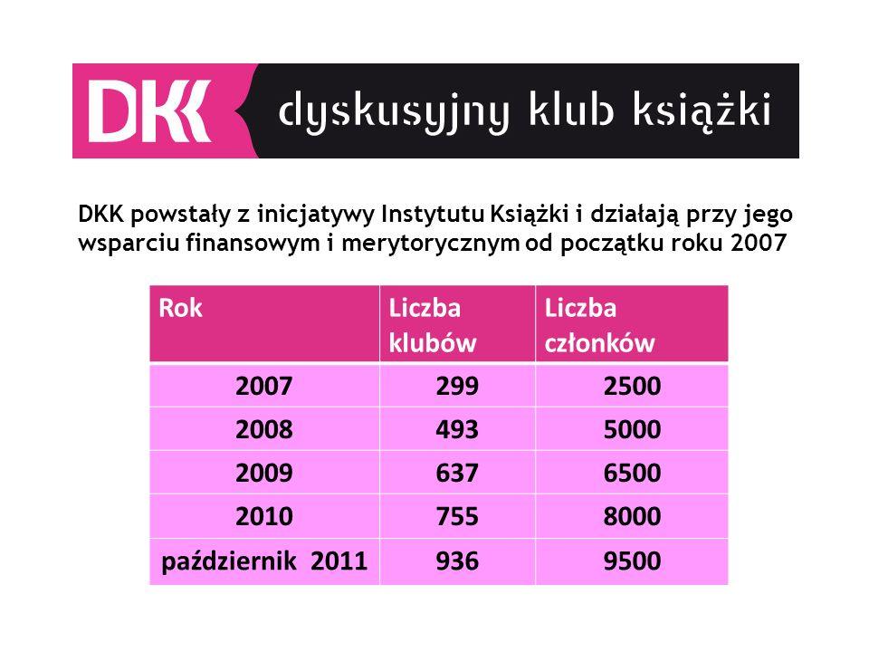 Rok Liczba klubów Liczba członków 2007 299 2500 2008 493 5000 2009 637