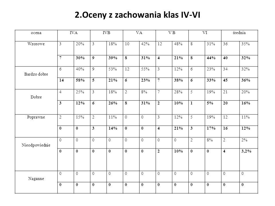 2.Oceny z zachowania klas IV-VI