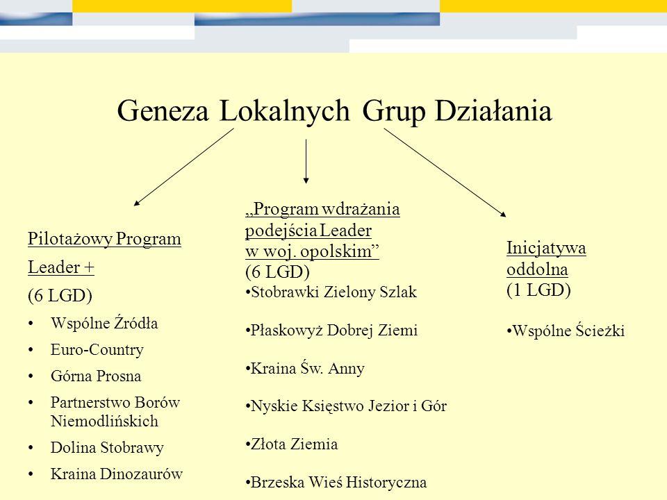 Geneza Lokalnych Grup Działania
