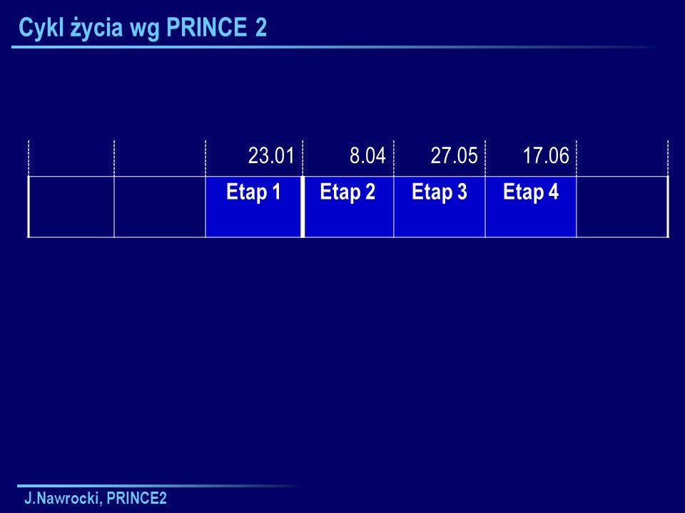 Cykl życia wg PRINCE 2 23.01 8.04 27.05 17.06 Etap 1 Etap 2 Etap 3