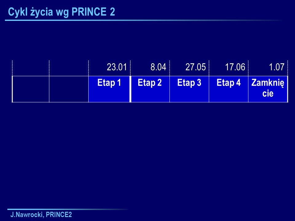 Cykl życia wg PRINCE 2 23.01 8.04 27.05 17.06 1.07 Etap 1 Etap 2