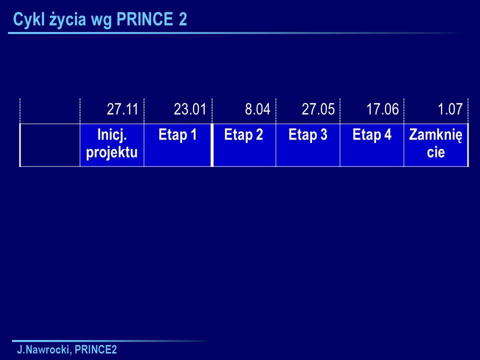 Cykl życia wg PRINCE 2 27.11. 23.01. 8.04. 27.05. 17.06. 1.07. Inicj. projektu. Etap 1. Etap 2.