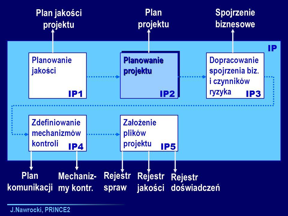 Plan jakości projektu Plan projektu Spojrzenie biznesowe