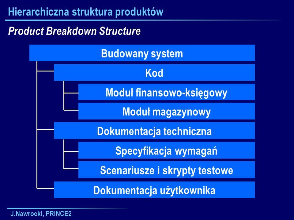 Hierarchiczna struktura produktów