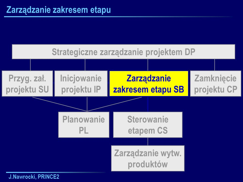 Zarządzanie zakresem etapu