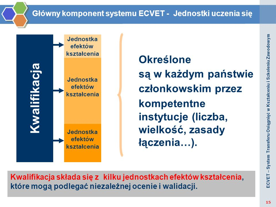 Główny komponent systemu ECVET - Jednostki uczenia się