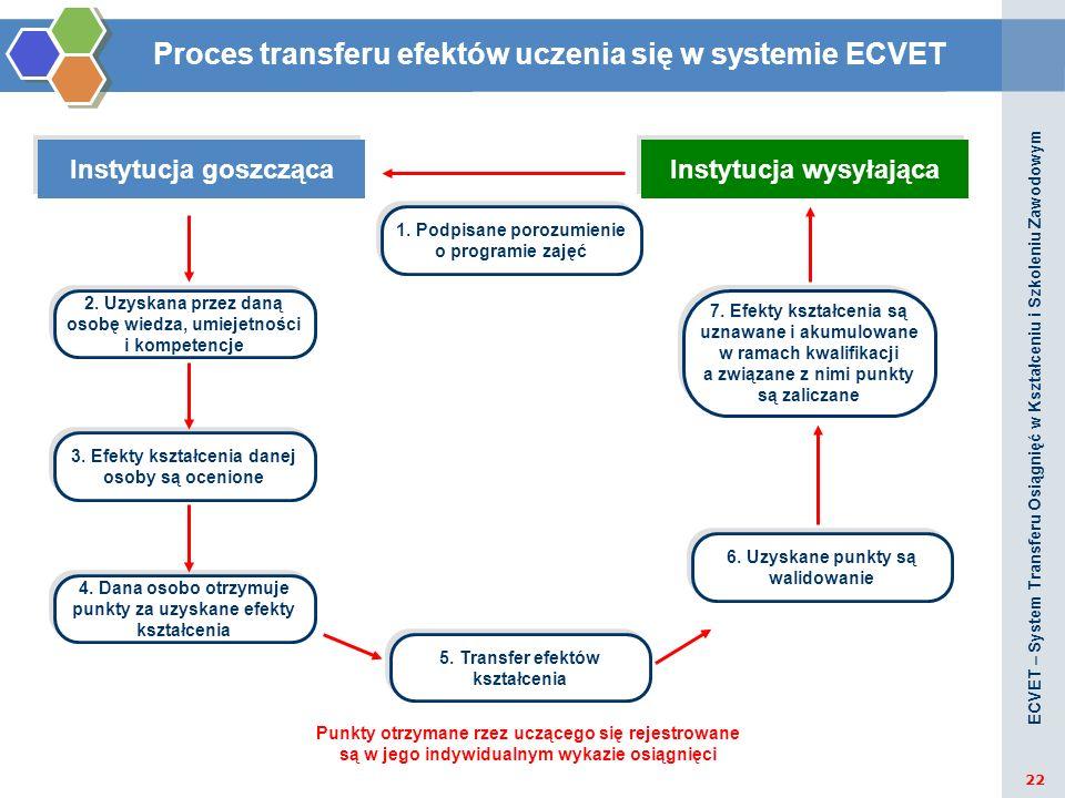 Proces transferu efektów uczenia się w systemie ECVET