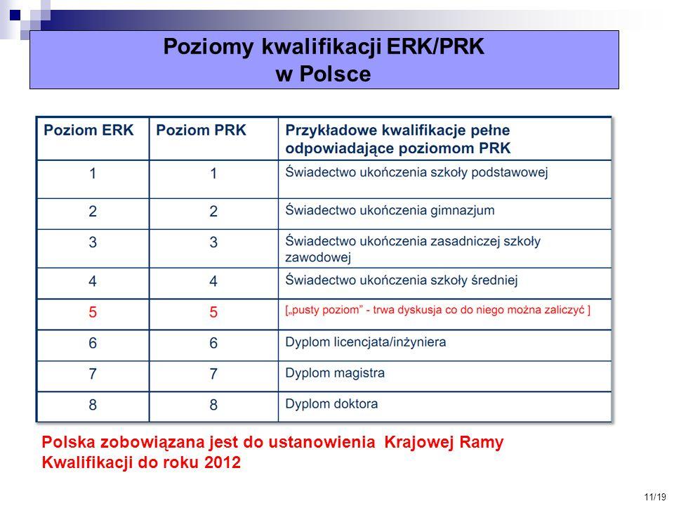 Poziomy kwalifikacji ERK/PRK w Polsce