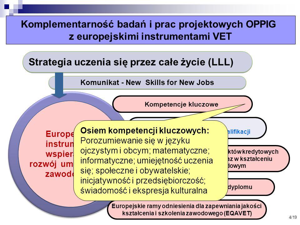 Komplementarność badań i prac projektowych OPPIG