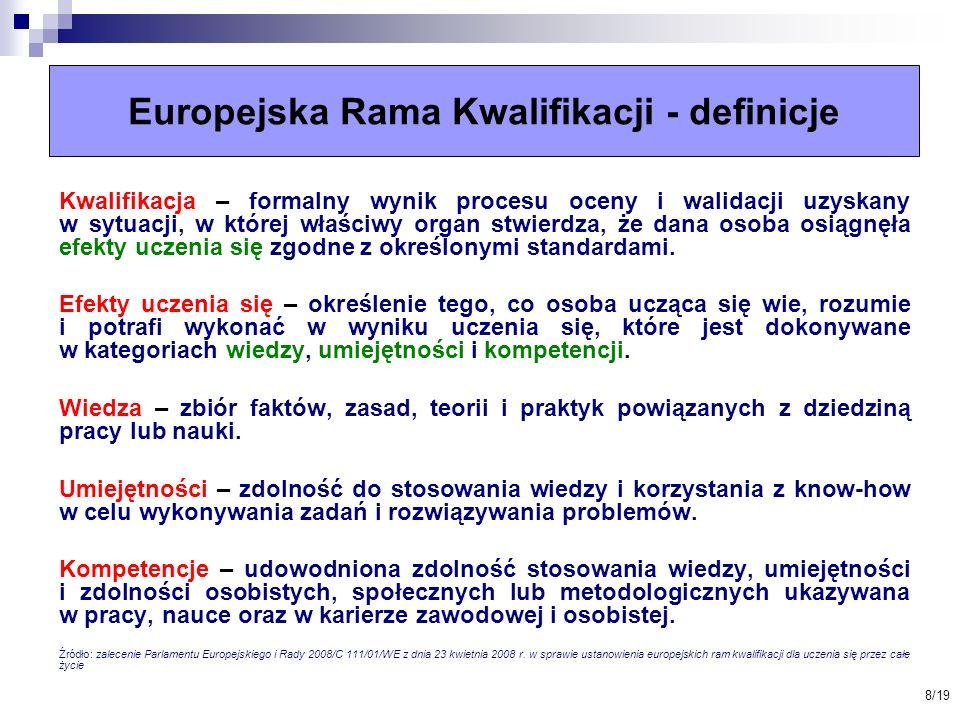 Europejska Rama Kwalifikacji - definicje
