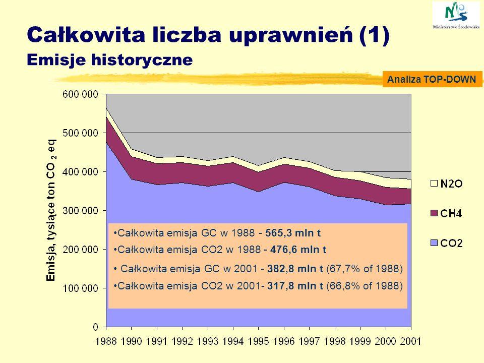 Całkowita liczba uprawnień (1) Emisje historyczne