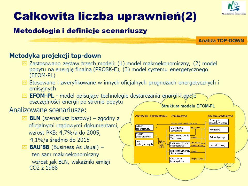 Całkowita liczba uprawnień(2) Metodologia i definicje scenariuszy