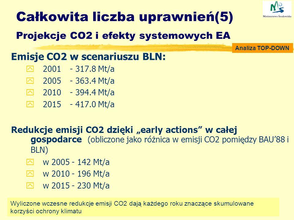 Całkowita liczba uprawnień(5) Projekcje CO2 i efekty systemowych EA