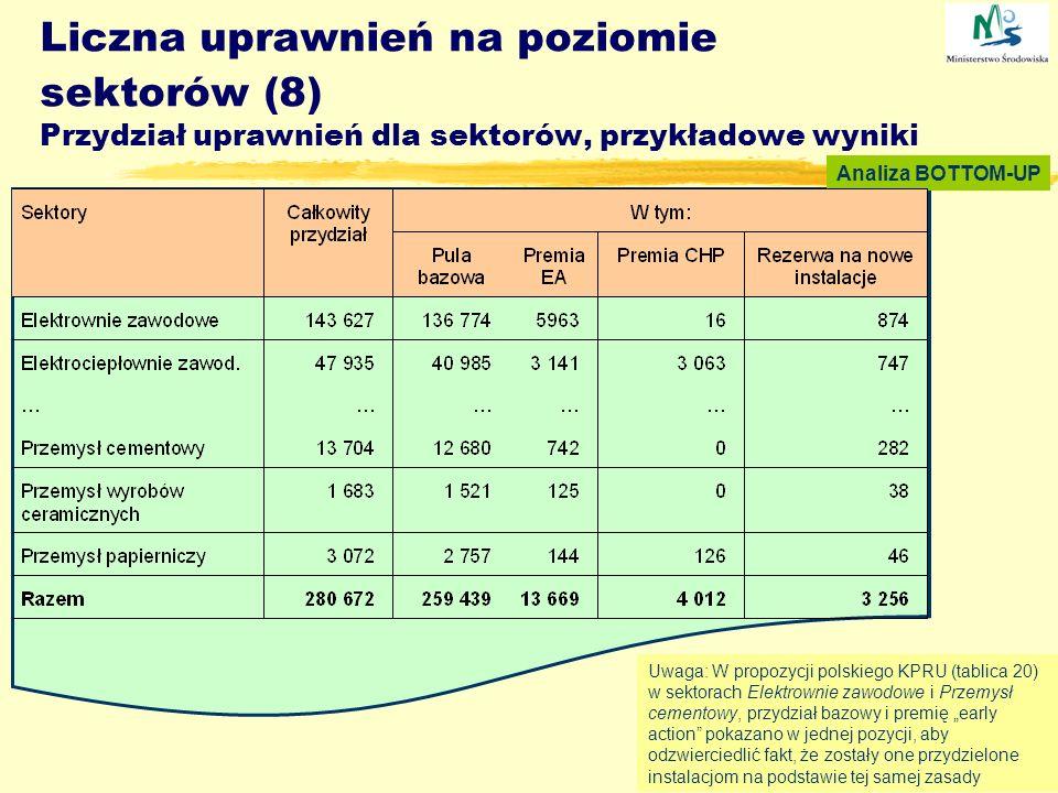 Poland, NAP presentation