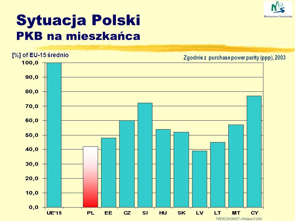 Sytuacja Polski PKB na mieszkańca