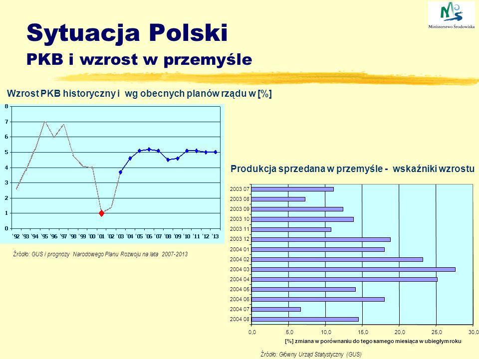 Sytuacja Polski PKB i wzrost w przemyśle