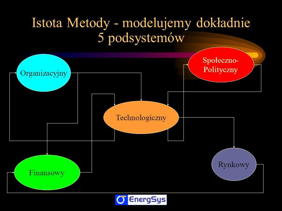 Istota Metody - modelujemy dokładnie 5 podsystemów