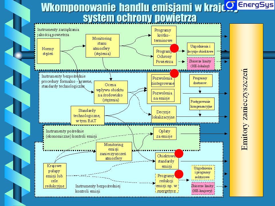 Wkomponowanie handlu emisjami w krajowy system ochrony powietrza