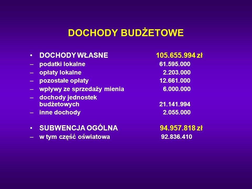 DOCHODY BUDŻETOWE DOCHODY WŁASNE 105.655.994 zł