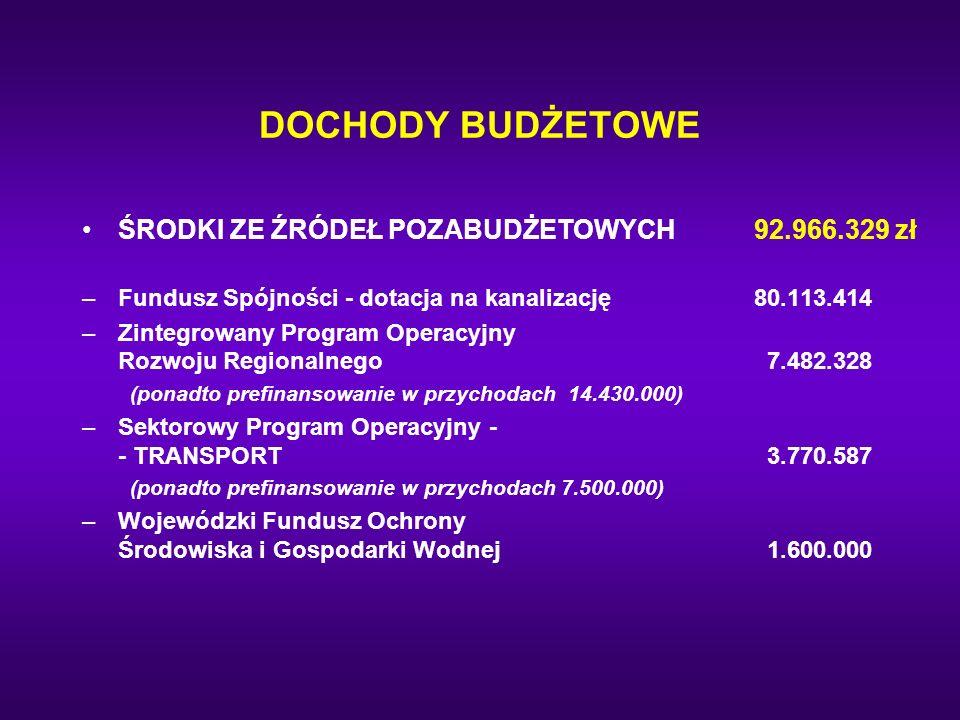 DOCHODY BUDŻETOWE ŚRODKI ZE ŹRÓDEŁ POZABUDŻETOWYCH 92.966.329 zł