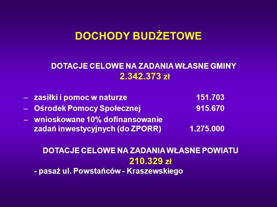DOTACJE CELOWE NA ZADANIA WŁASNE GMINY 2.342.373 zł